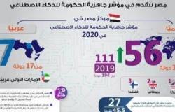 """مصر تتقدم في مؤشر جاهزية الحكومة للذكاء الاصطناعي """" إنفوجرافيك"""""""