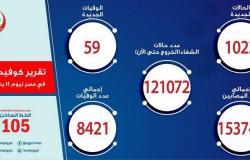 مصر تسجل 1022 إصابة جديدة بفيروس كورونا و59 حالة وفاة
