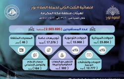 """هيئة الأمر بمكة تنفذ أكثر من 70 ألف منشط لحملة """"الصلاة نور"""""""