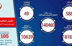 مصر تسجّل 588 إصابة جديدة بفيروس كورونا.. و49 وفاة
