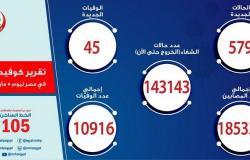 مصر تسجِّل 579 إصابة جديدة بفيروس كورونا و45 حالة وفاة