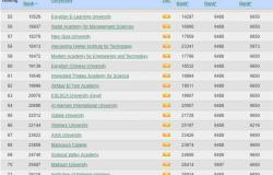 جامعة الإسكندرية تحافظ على المرتبة الثانية محليًا والـ764 عالميًا بتصنيف ويبوميترك الأسباني