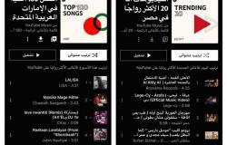 «يوتيوب» تُطلق قوائم الأغاني الرائجة YouTube Charts في مصر والسعودية والإمارات