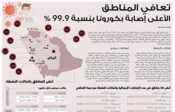 عاجل | 99.9 % تعافي المناطق والأعلى إصابة بكورونا