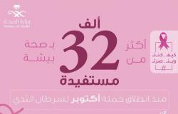 أكثر من 32 ألف مستفيدة من حملة أكتوبر لسرطان الثدي ببيشة