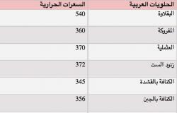 """الحلويات العربية و""""مأزق"""" السعرات الحرارية"""