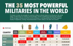 أقوى جيوش العالم.. مصر الأولى عربيًا والـ13 عالميًا بعد تركيا وإسرائيل