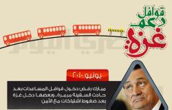 قوافل دعم غزة.. مدد السماء المُمنوع (إنفوجراف)
