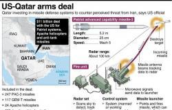 مجلة أمريكية: أكبر صفقة أسلحة أمريكية في 2014 تذهب إلى قطر